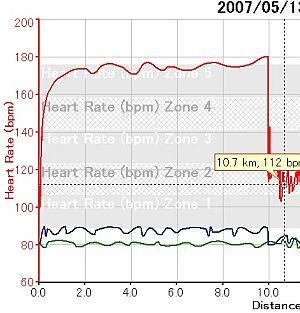 心拍数は170-180あたりをキープしてた模様。