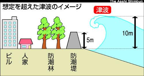 7階建のビルにしては低く見える(笑)朝日新聞のイラスト