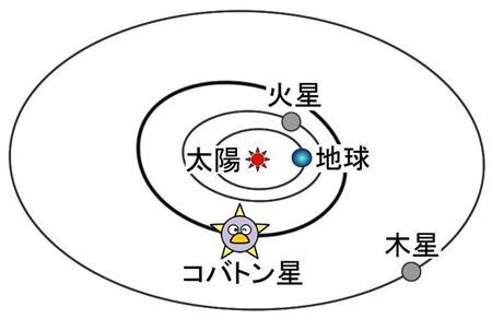 木星より大きい衛星があったとは〜(≧ω≦)b